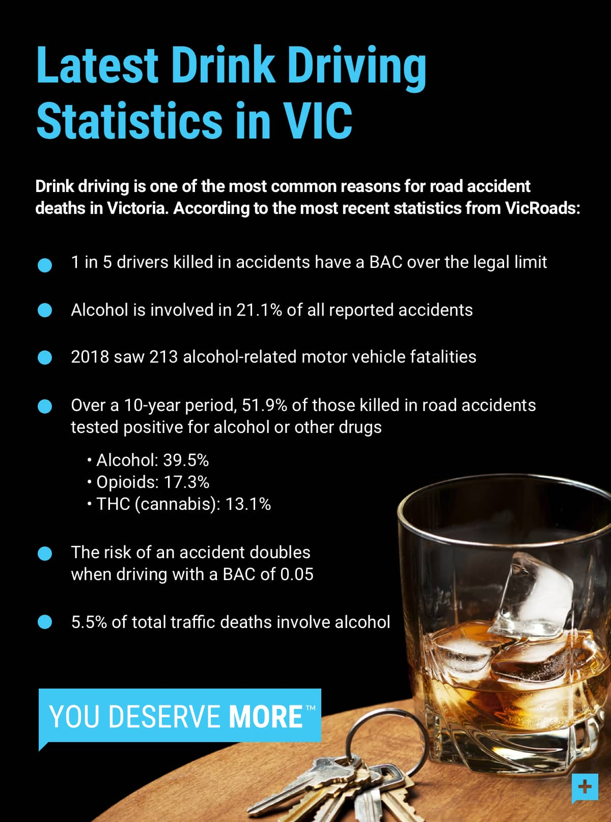 Updated Drink Driving Statistics in Victoria | Henry Carus and Associates